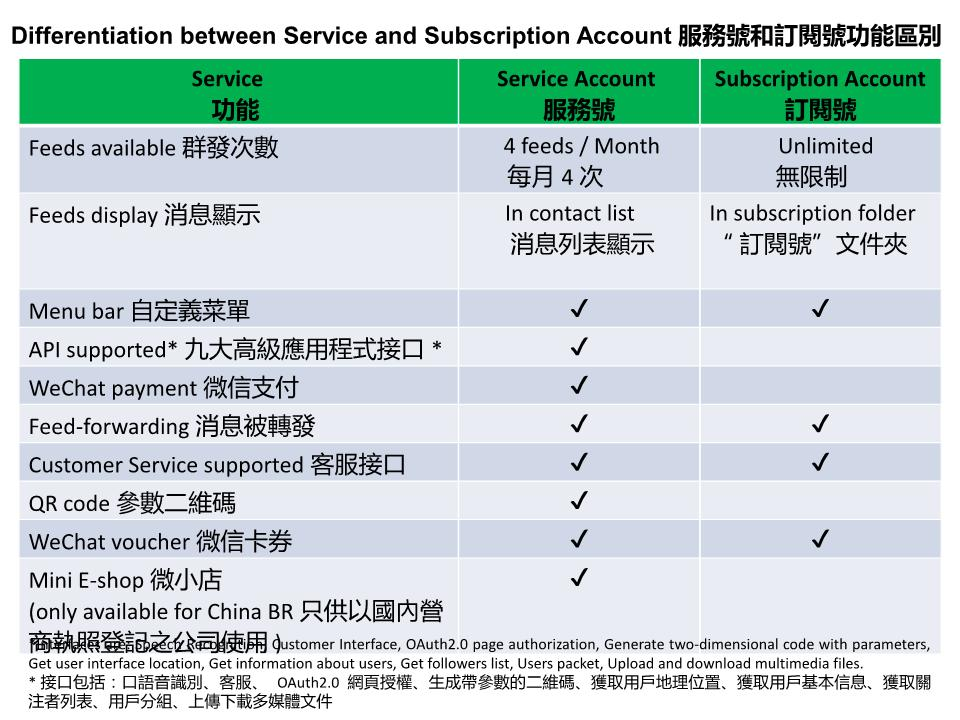 Differentiation between Wechat service and subscription account