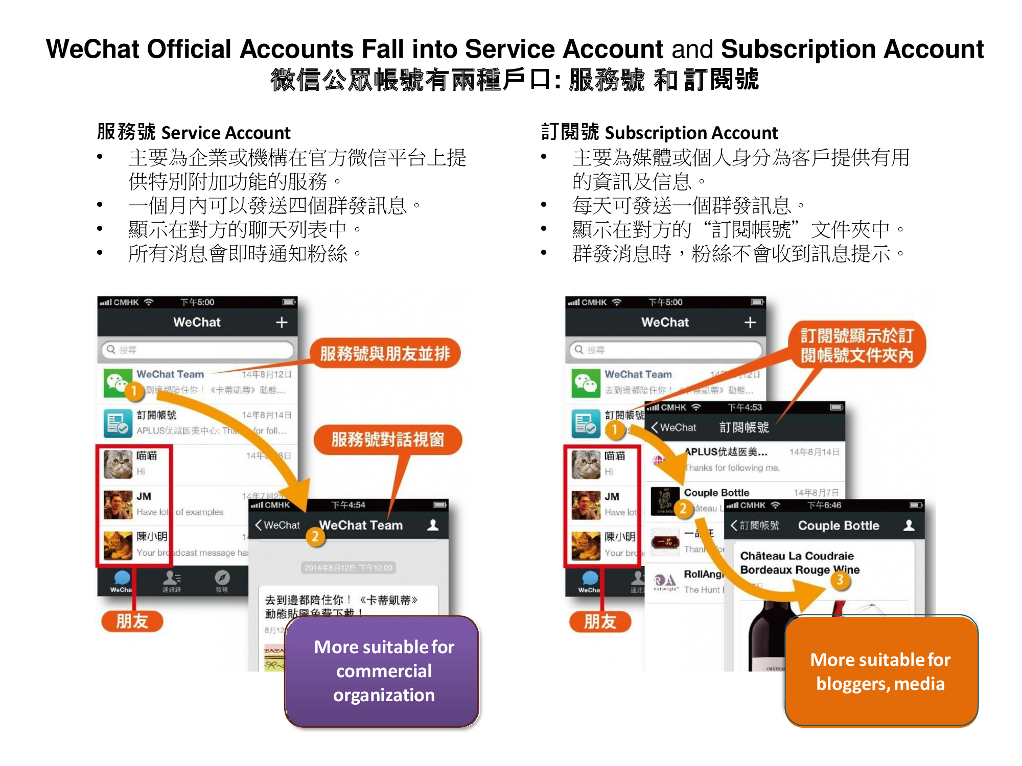 Wechat-official-accounts-Fall-into-service-account-and-subscription-account